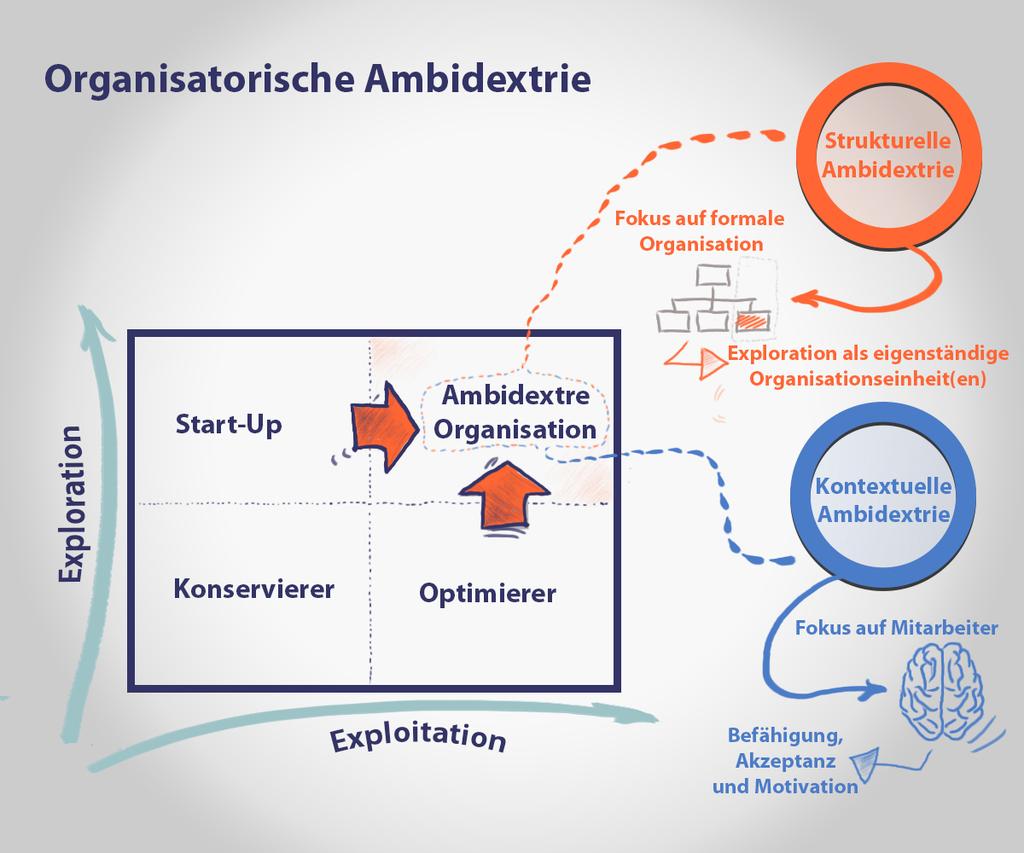 Organisatorische Ambidextrie