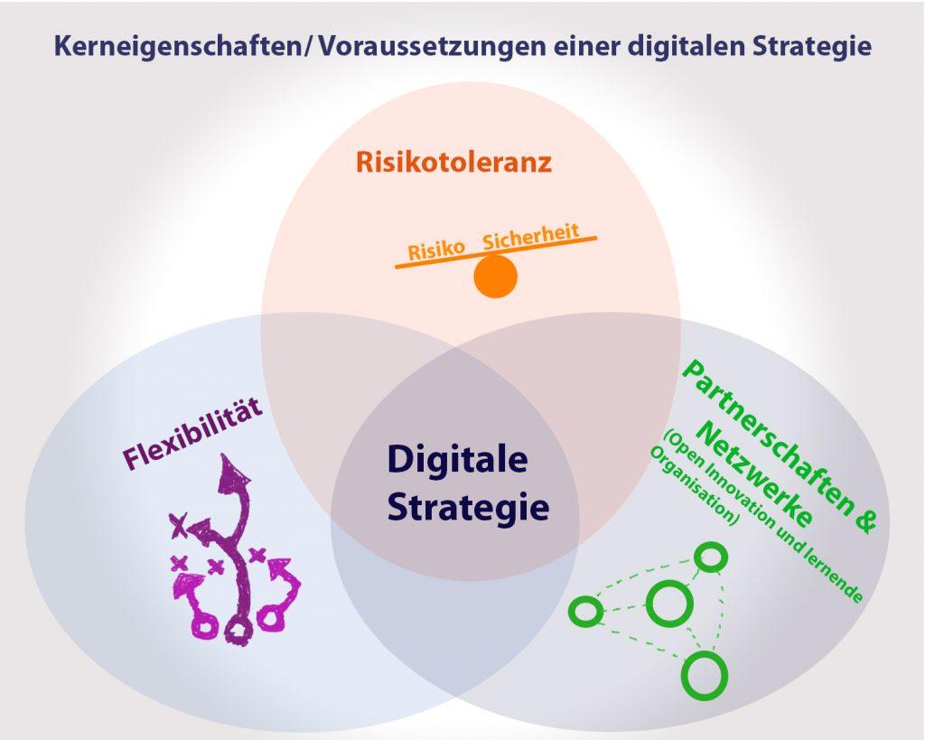 Digitale Strategie - Voraussetzungen und Eigenschaften