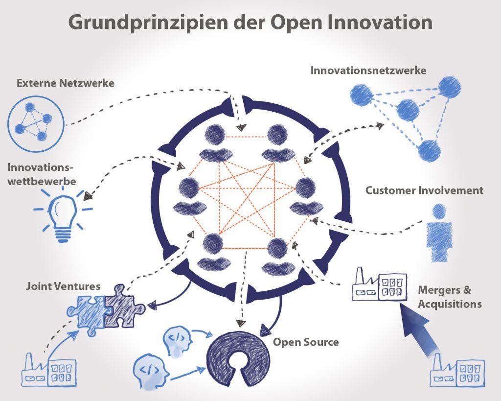 Grundprinzipien der Open Innovation