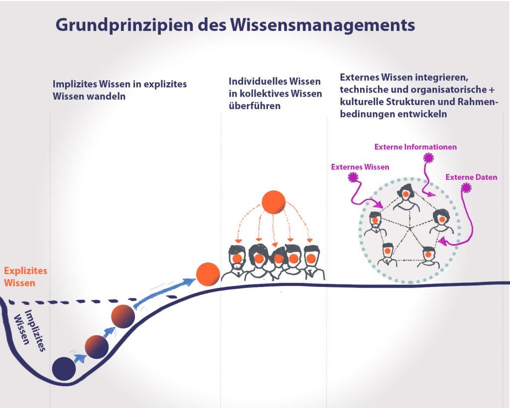 Drei Grundprinzipien des Wissensmanagements
