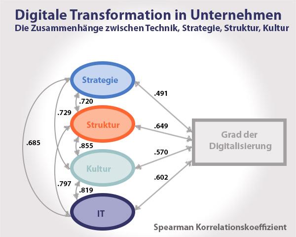 Digitale Transformation in Unternehmen: Ein Zusammenspiel aus IT, Technik, Unternehmensstruktur und Unternehmenskultur