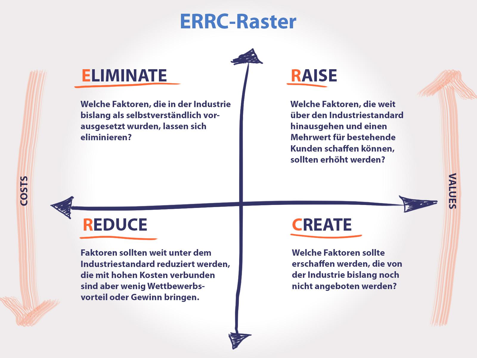 ERRC-Raster