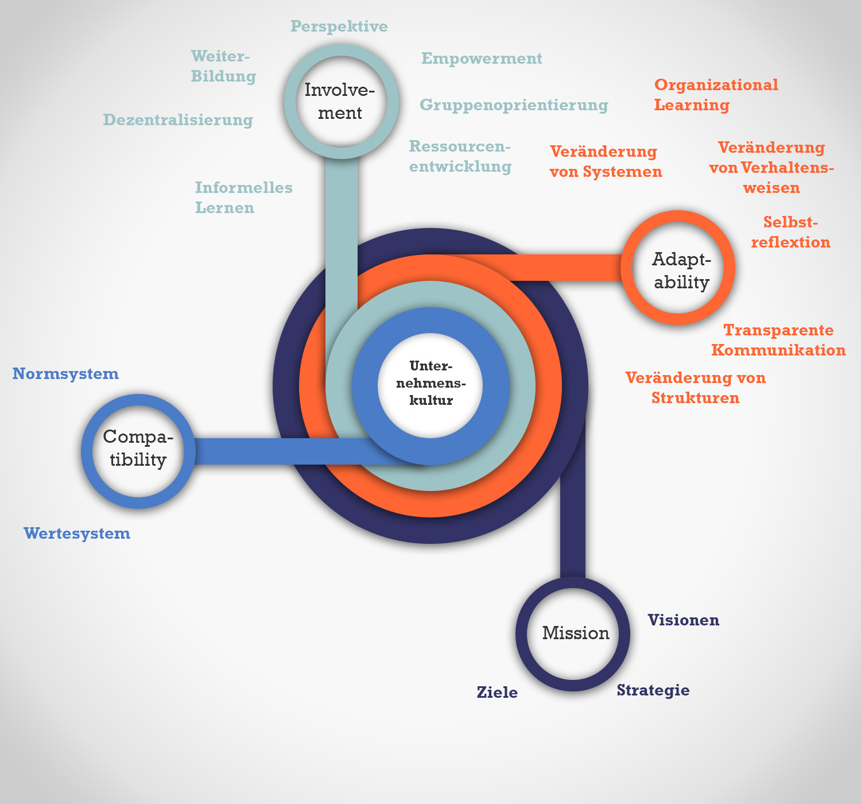 Unternehmenskultur Infografik