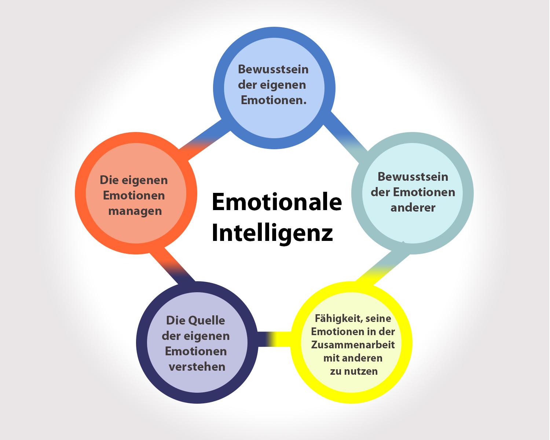 Die fünf Schlüsselkonzepte der emotionalen Intelligenz