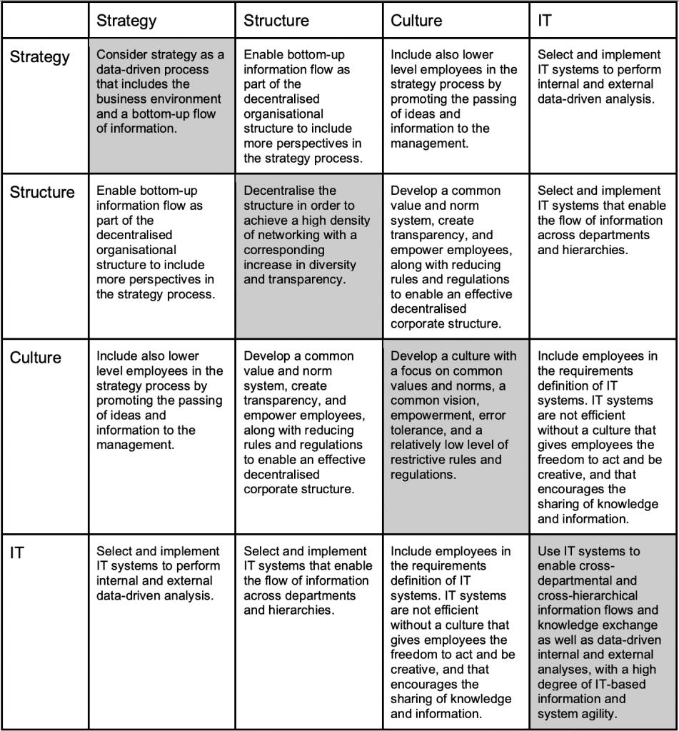 Digitale Transformation in Unternehmen: Zusammenfassung des Zusammenspiels der vier Faktoren Technik, Strategie, Unternehmenskultur und Unternehmensstruktur.