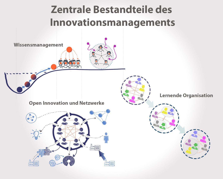 Zentrale Aufgabenbereiche des Innovationsmanagements