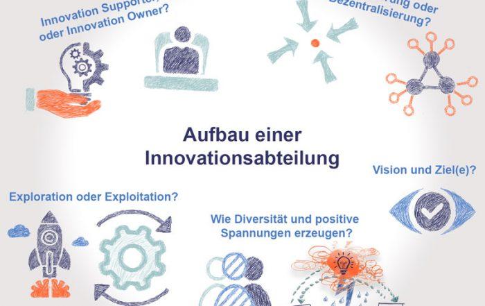 Innovationsabteilung aufbauen