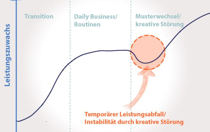 Optimierung ohne kreative Störung führt langfristig zum Scheitern