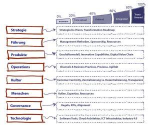 Dimensionen und Reifegrade der digitalen Transformation