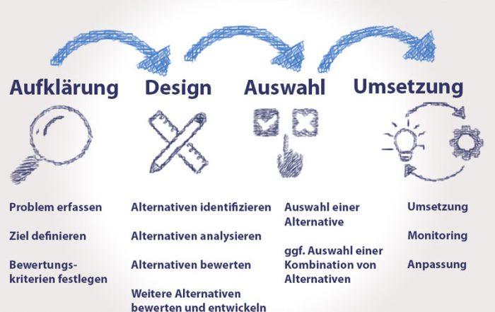 """Bei einem Gruppenentscheidungsprozess kann man zwischen den vier Phasen """"Untersuchung"""", """"Design"""", """"Auswahl"""" und """"Umsetzung"""" unterscheiden."""