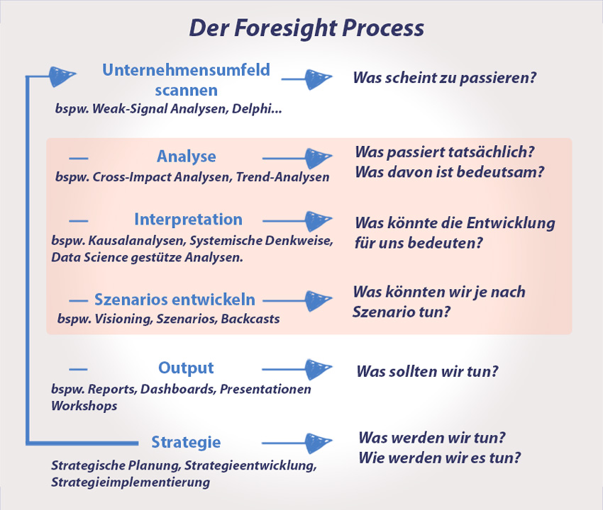 Strategic Foresight Process