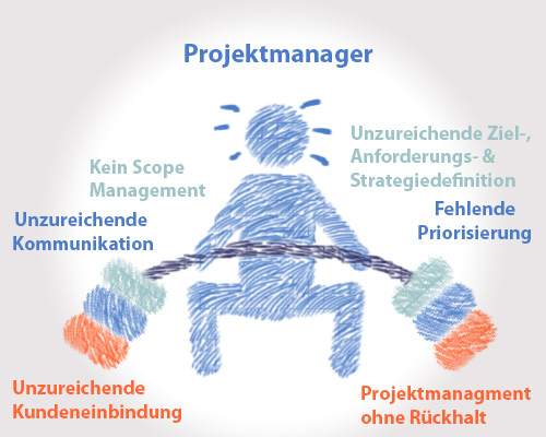 Scope Creep erklärt