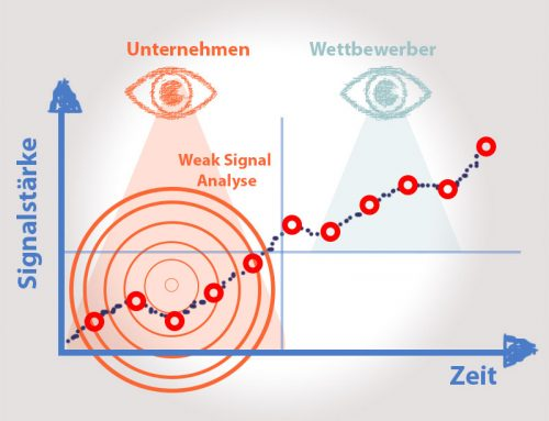 Weak Signal Analysis für die strategische Planung