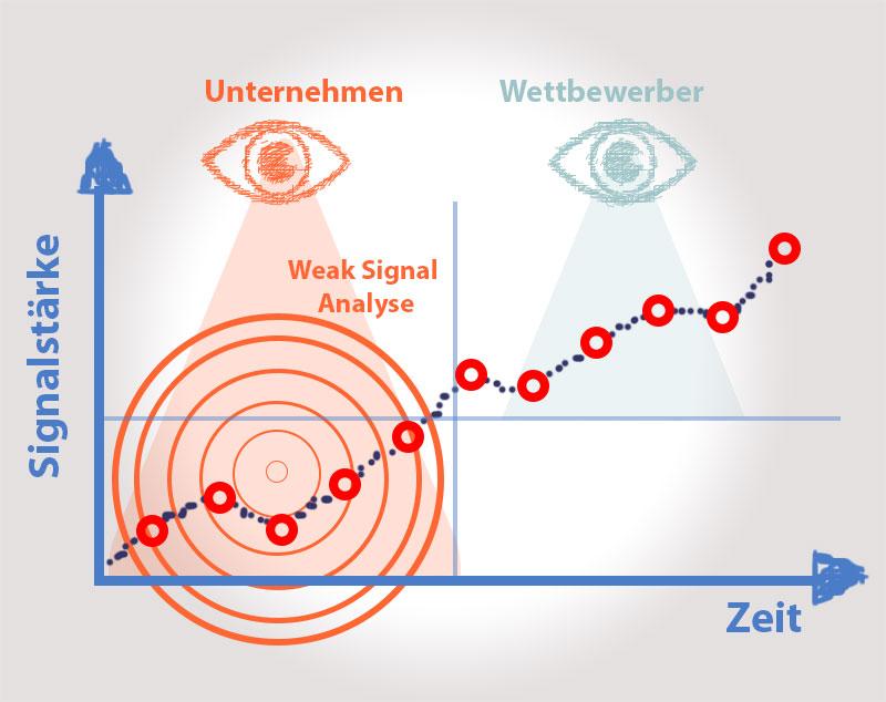Weak Signal Analysen identifizieren schwache Signale