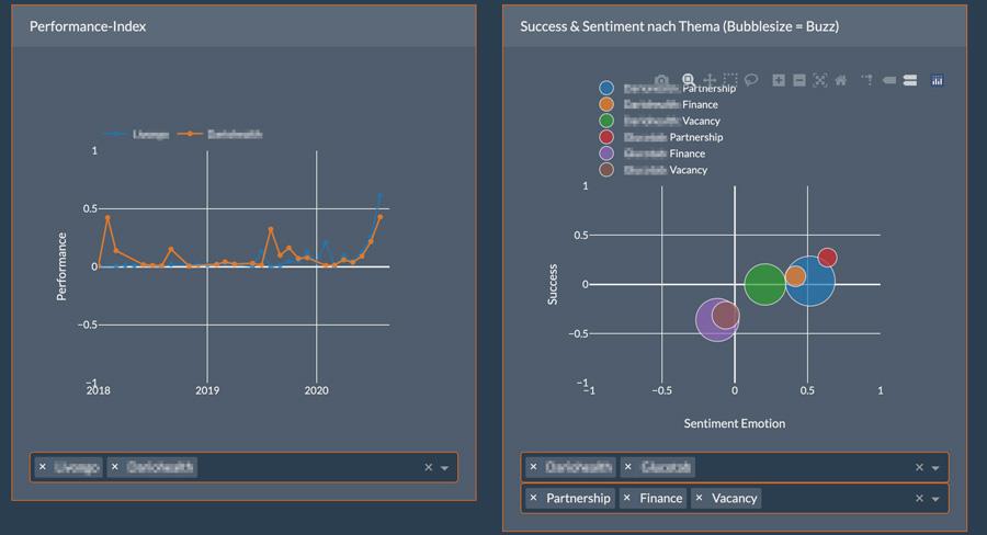 Dashboard zur Visualisierung der Weak Signal Analyse