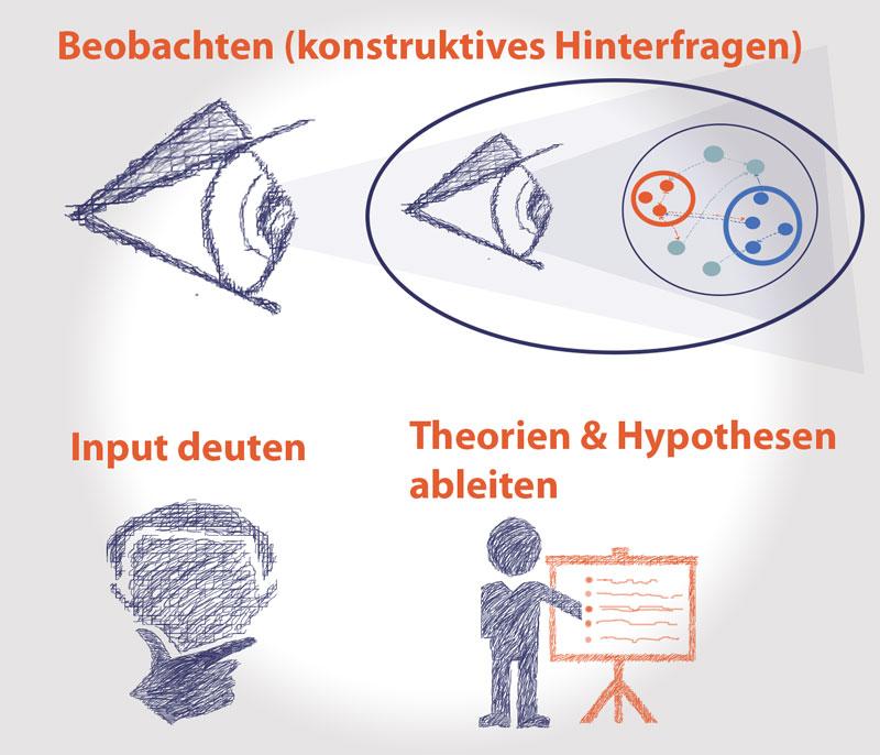 Strategische Denkweise ist eine induktive Vorgehensweise. Bestandteile sind also die Beobachtung, die Deutung und die Ableitung von Theorien.